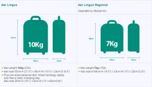 Air Travel Baggage Allowance | KennCo Insurance
